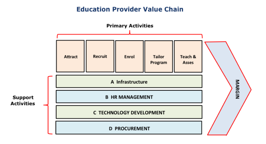 value chain management of walmart essay Porter's generic value chain,  quality management,  the firm's value chain links to the value chains of upstream suppliers and downstream buyers.