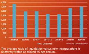 Company liquidations NZ