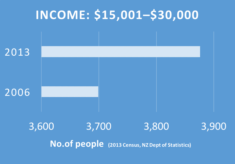 Far North Income to 30k