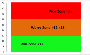 The three zones: woe, worry, win