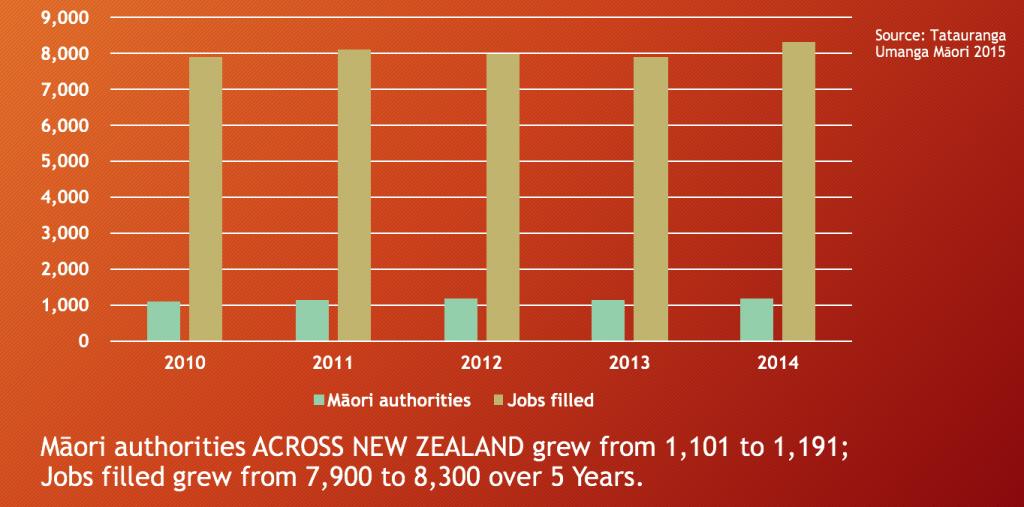 Maori Authorities growth