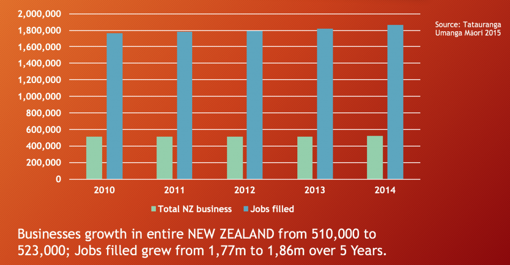 Total business growth in New Zealand