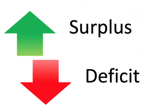 Surplus or Deficit diagramme