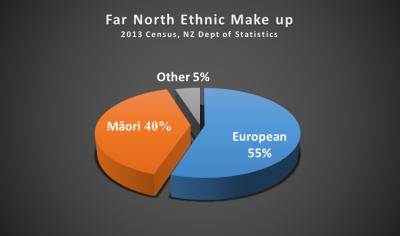 Far North Ethnic Make Up