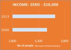 Far North Income to 10k