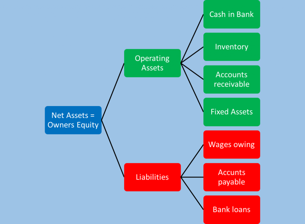 net asset diagram